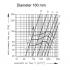 <p>Luchthoeveelheid BCFD-V-S-160</p>